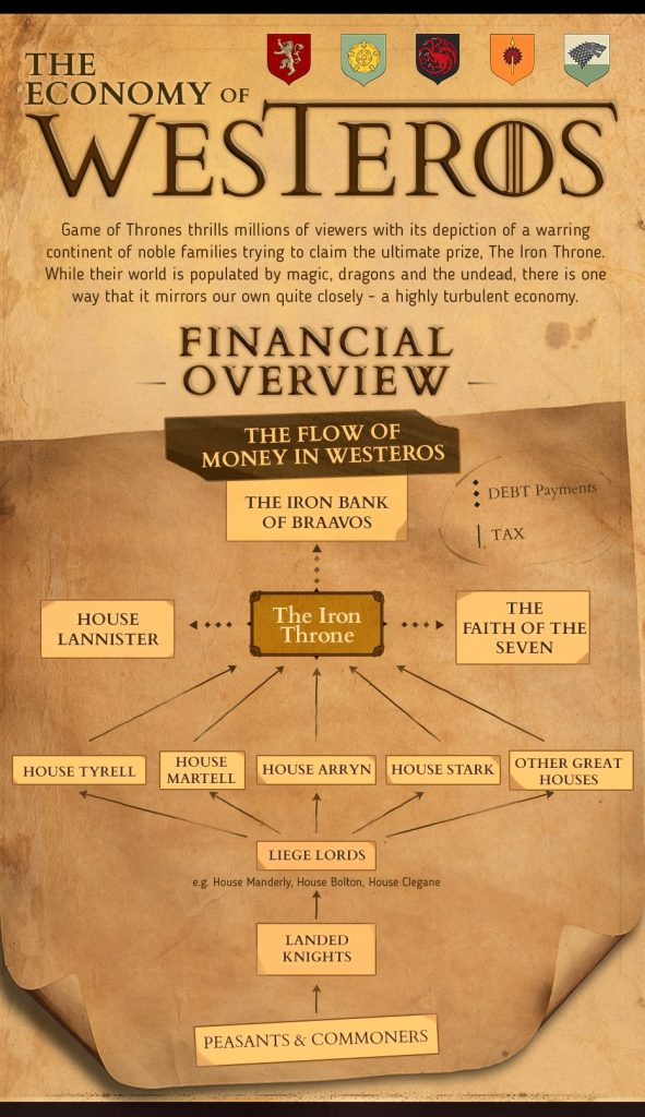 The economy of Westeros - content for the financial sector for ABC Finance by Evolved Search