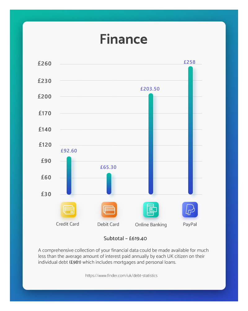 Award-winning content for the financial sector by Evolved Search for Money Guru - image shows the cost of financial data on the dark web
